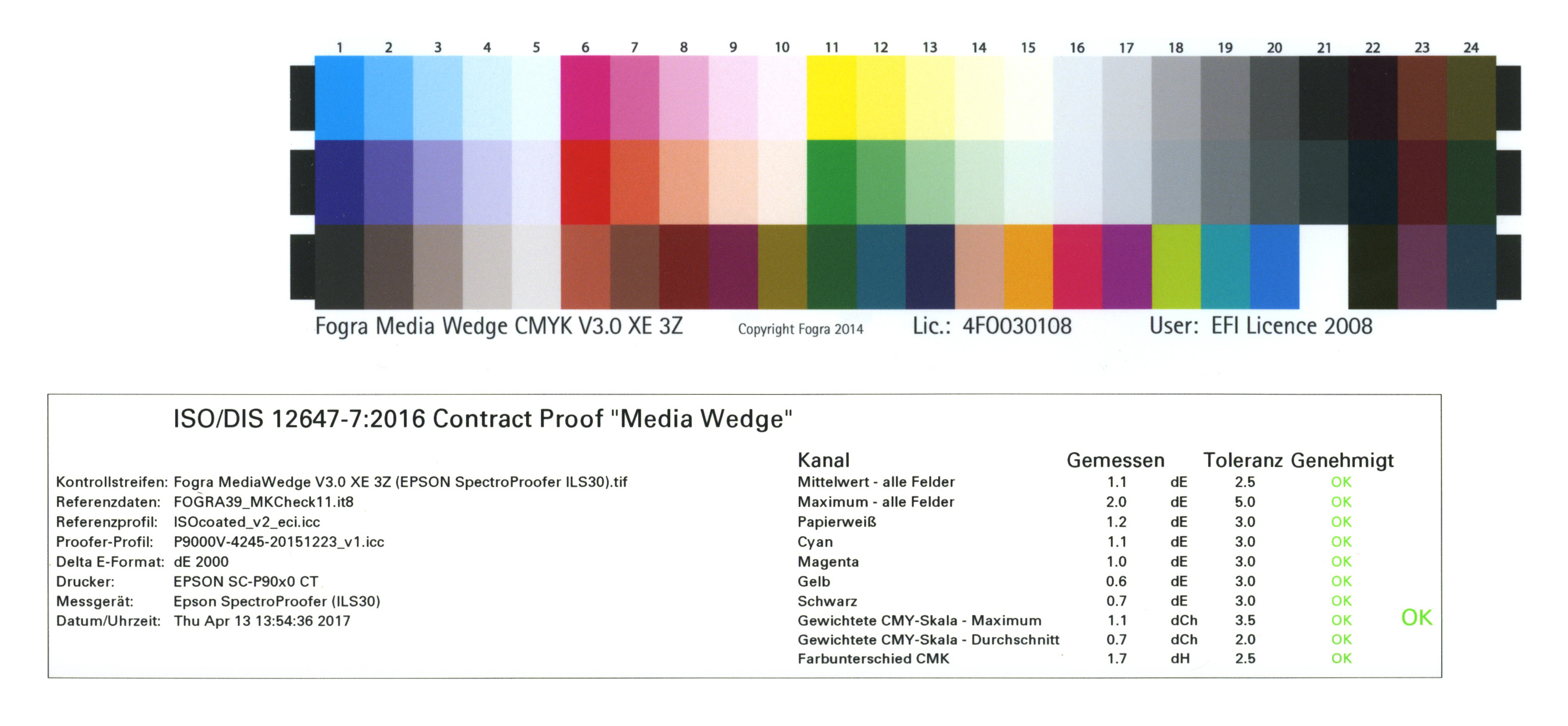 Häufige Fragen Zum Thema Proof Farbproof Digitalproof Online